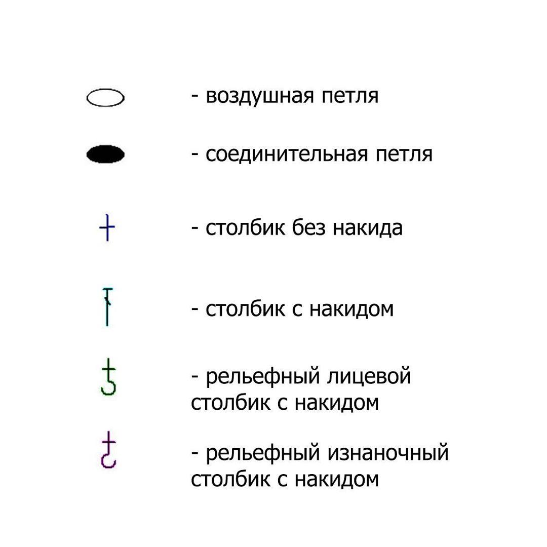 Условные обозначения в схеме вязания квадратной корзины крючком